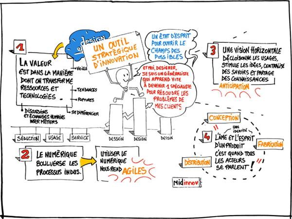 stephane beguin facilitation graphique 2